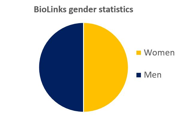 BioLinks Gender split
